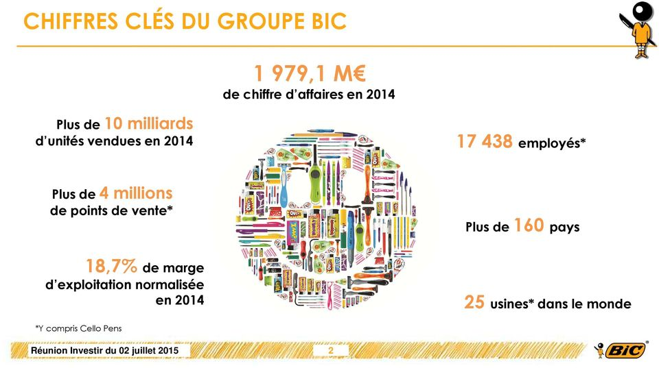 4 millions de points de vente* Plus de 160 pays 18,7% de marge d