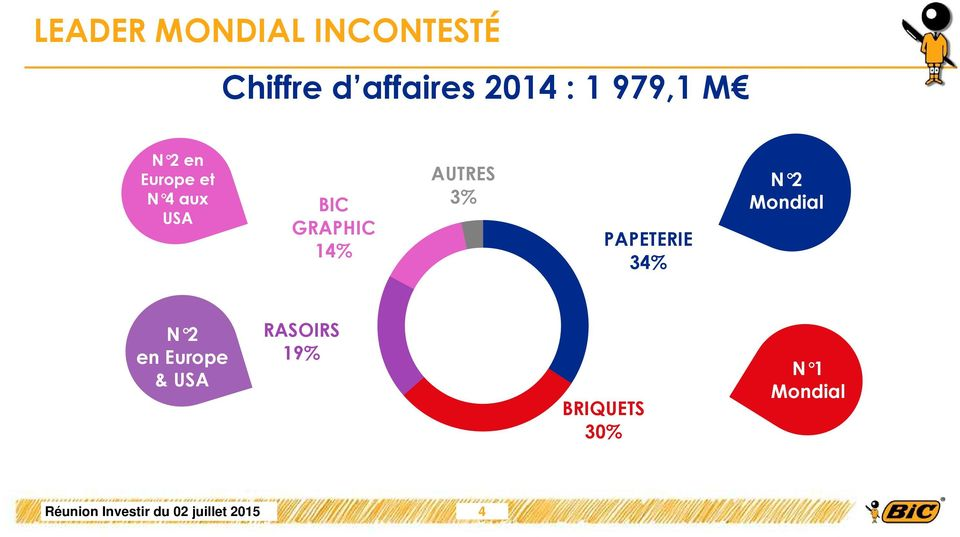 GRAPHIC 14% AUTRES 3% PAPETERIE 34% N 2 Mondial N