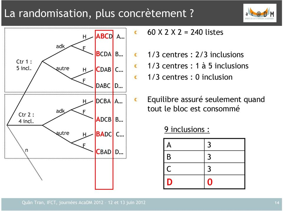 inclusions 1/3 centres : 0 inclusion Ctr 2 : 4 incl.