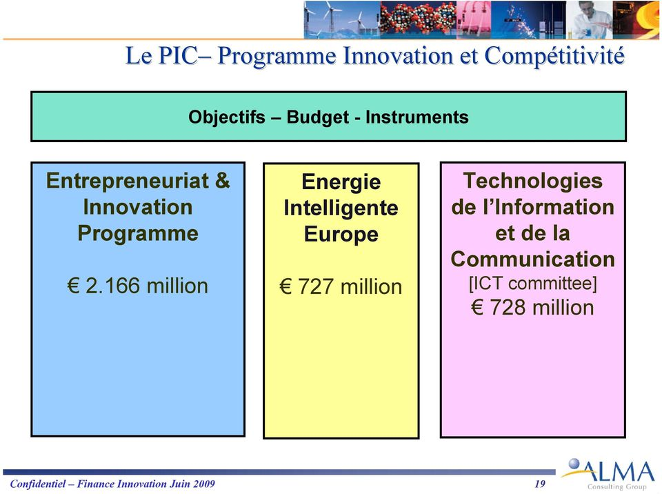 166 million Energie Intelligente Europe 727 million Technologies