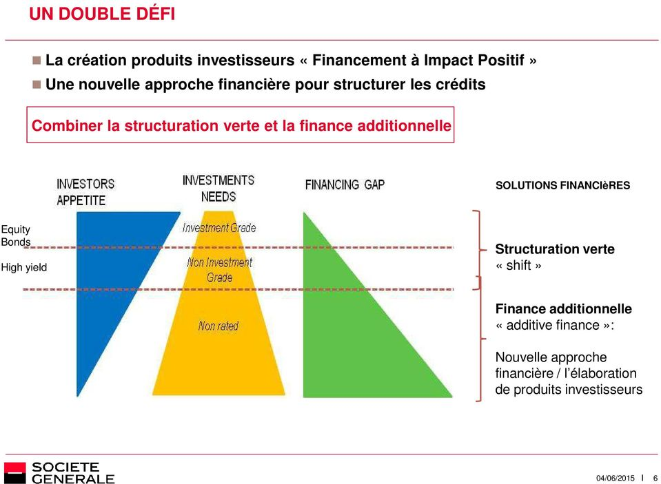 additionnelle SOLUTIONS FINANCIèRES Equity Bonds High yield Structuration verte «shift» Finance