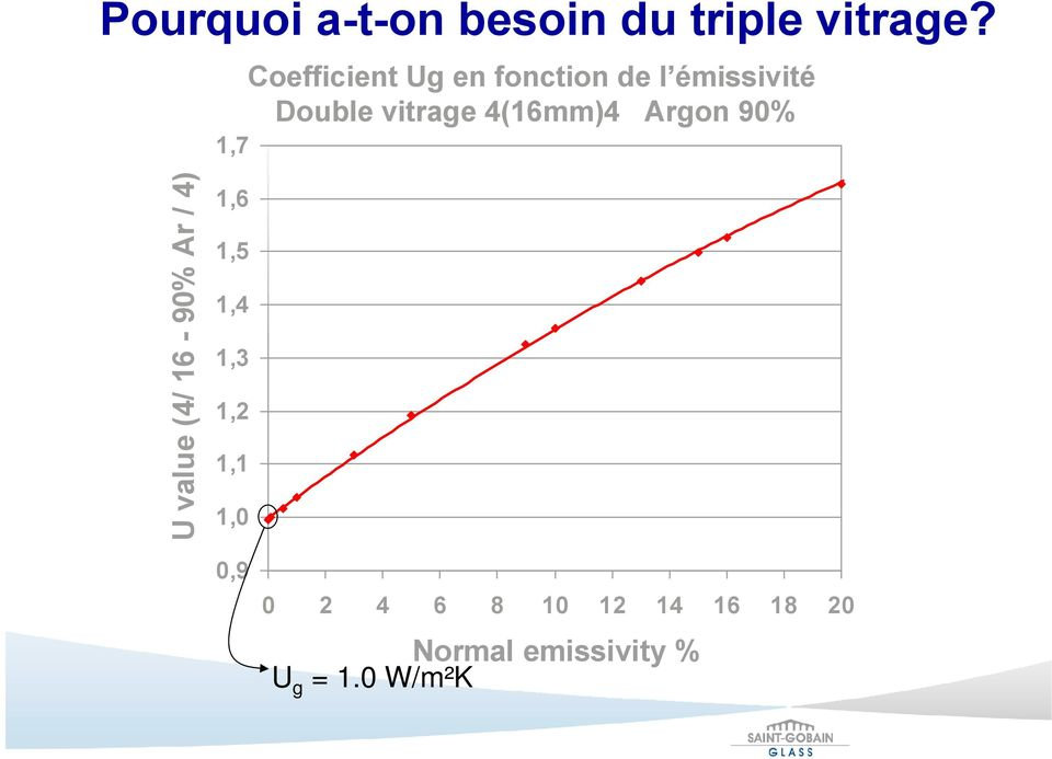 4(16mm)4 Argon 90% U value (4/ 16-90% Ar / 4) 1,6 1,5 1,4 1,3
