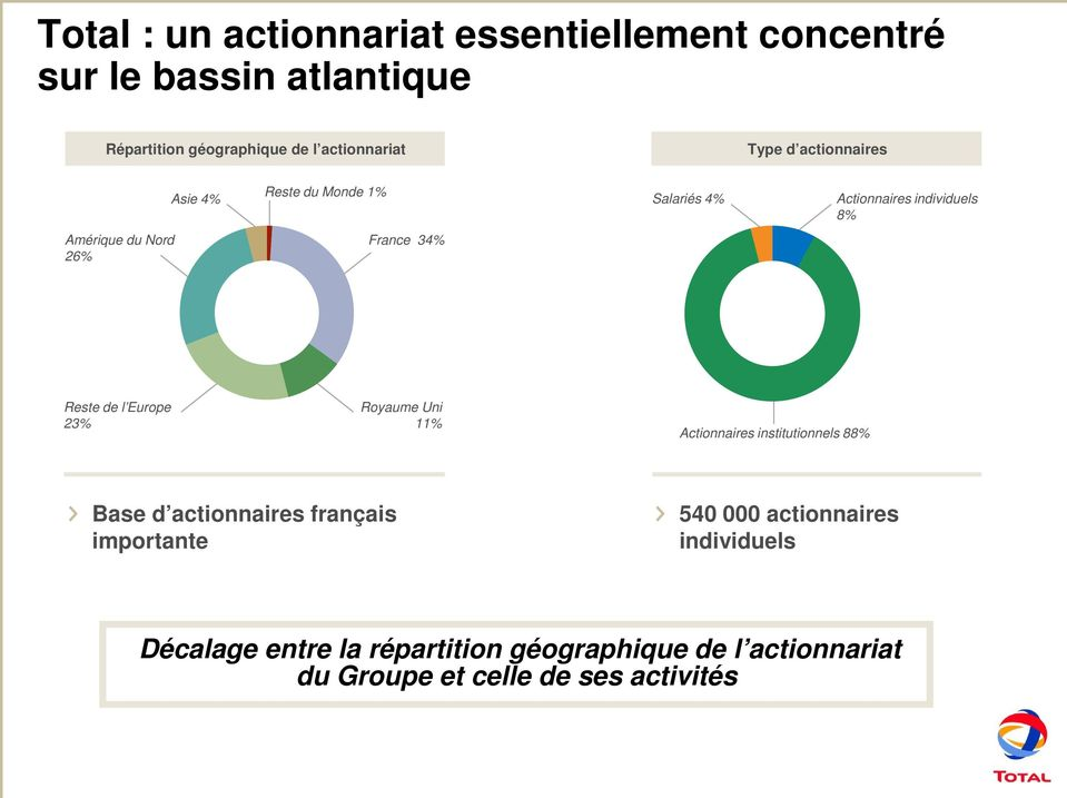 Reste de l Europe 23% Royaume Uni 11% Actionnaires institutionnels 88% Base d actionnaires français importante 540 000