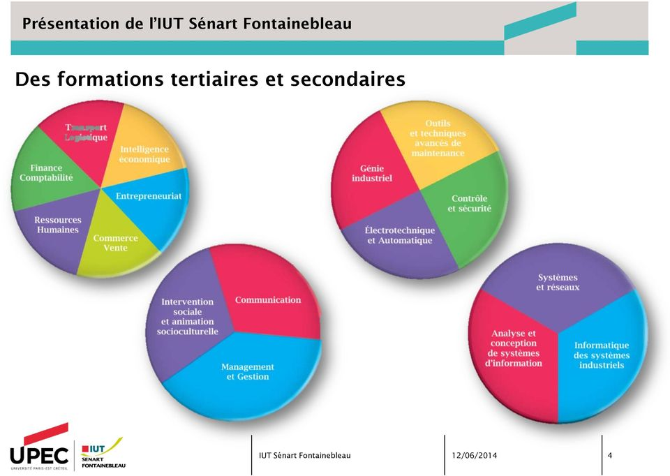 Des formations