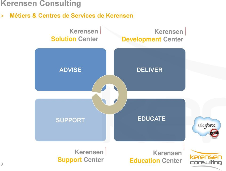 Kerensen Development Center ADVISE DELIVER