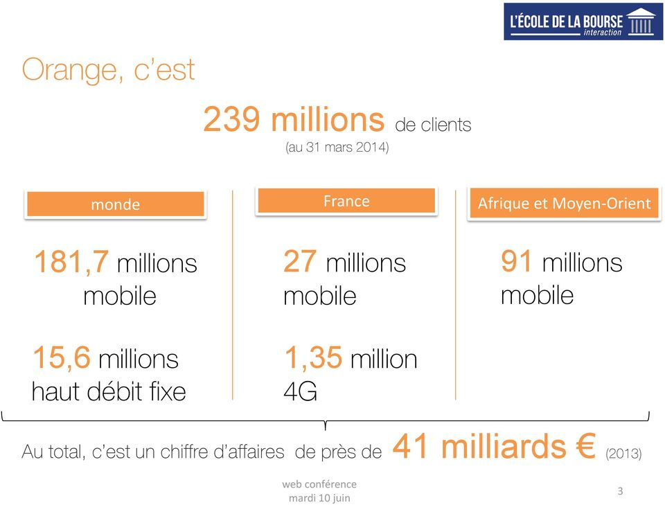 haut débit fixe 27 millions mobile 1,35 million 4G 91 millions