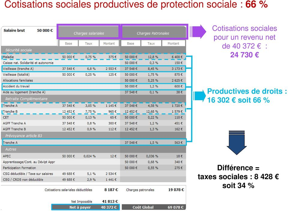 net de 40 372 : 24 730 Productives de droits : 16