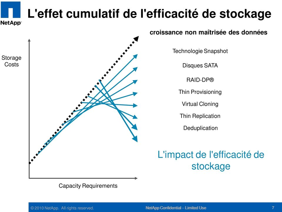 Cloning Thin Replication Deduplication L'impact de l'efficacité de stockage