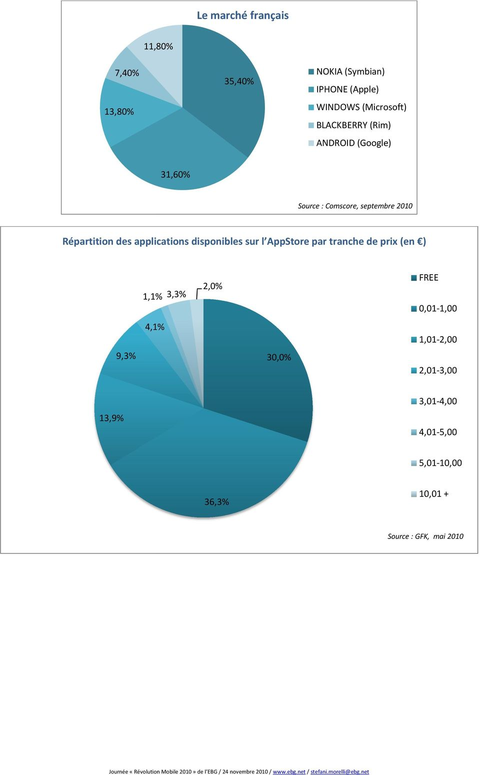 applications disponibles sur l AppStore par tranche de prix (en ) 9,3% 1,1% 3,3% 4,1% 2,0% 30,0%