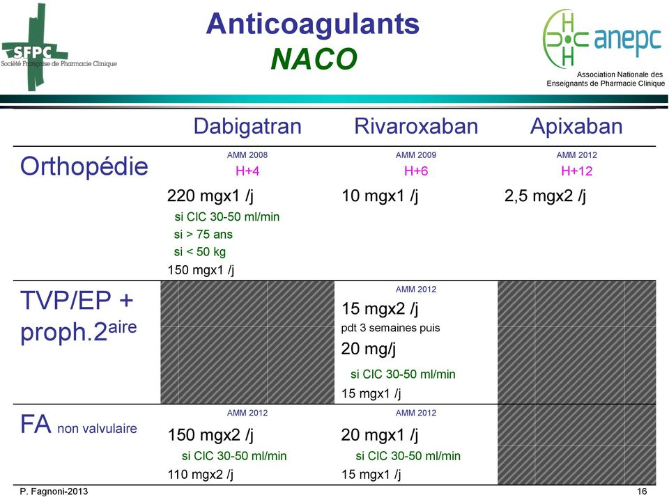 2 aire AMM 2012 15 mgx2 /j pdt 3 semaines puis 20 mg/j si ClC 30-50 ml/min 15 mgx1 /j FA non valvulaire