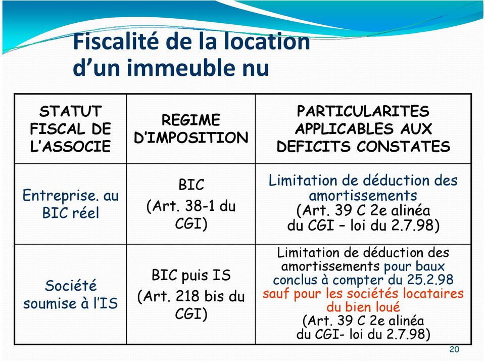218 bis du CGI) PARTICULARITES APPLICABLES AUX DEFICITS CONSTATES Limitation de déduction des amortissements (Art.