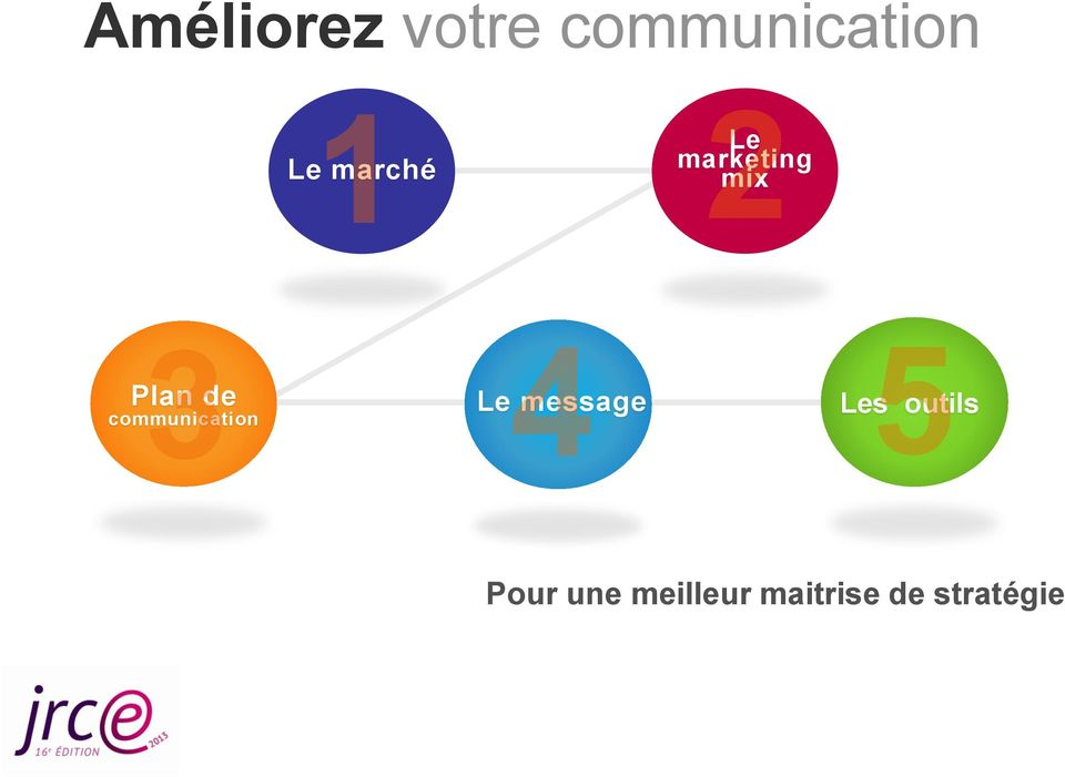 communication Le message Les