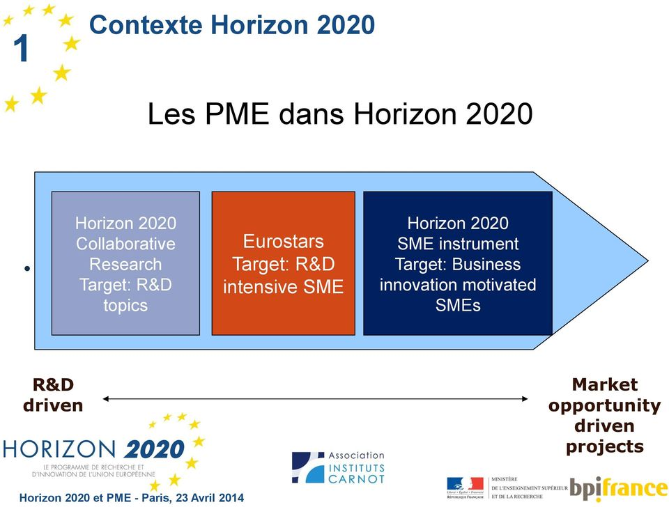 Horizon 2020 SME instrument Target: Business innovation motivated SMEs R&D