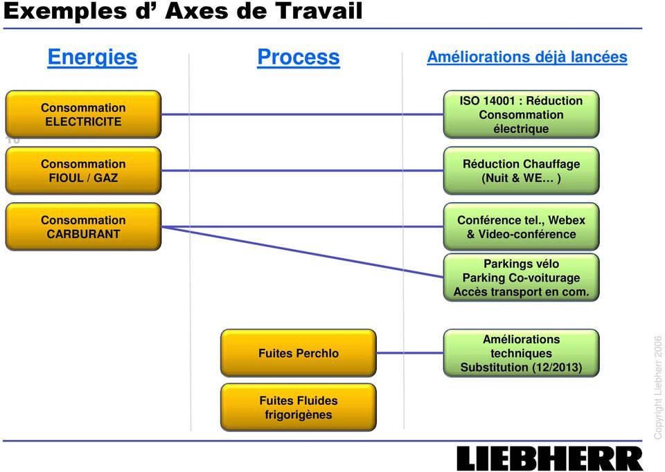 Consommation CARBURANT Conférence tel.