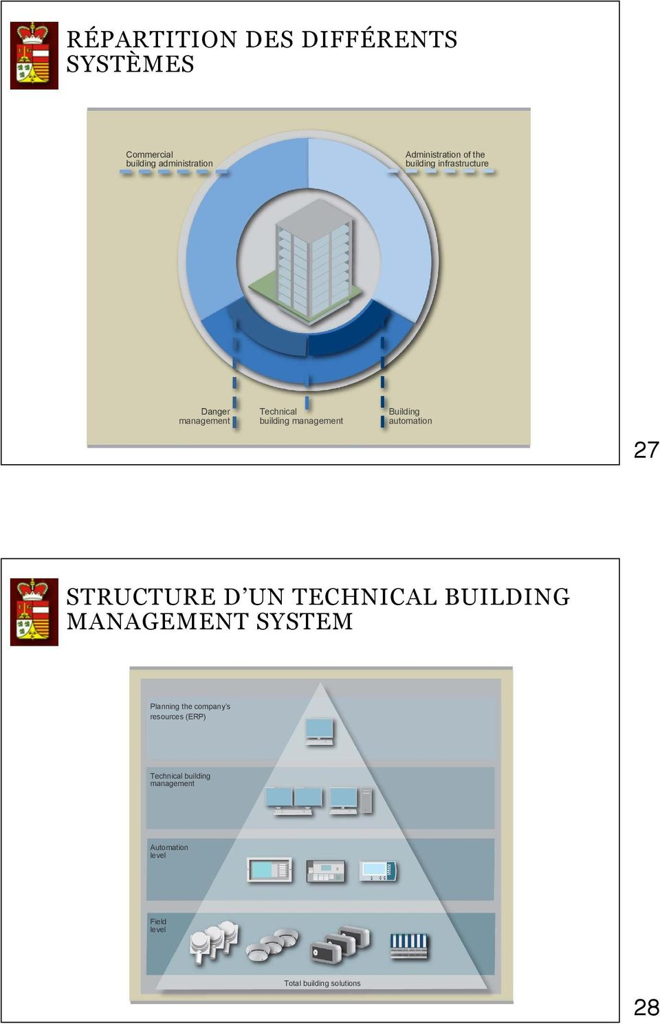 building management and will then focus on safety engineering. In the sense of a data concentration, building management can be represented as a hierarchical pyramid.