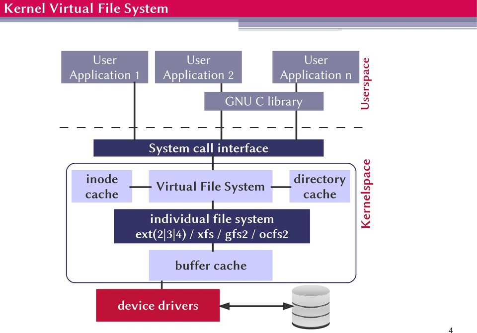 cache Virtual File System individual file system ext(2 3 4) / xfs /