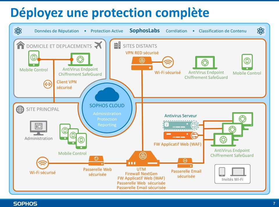 SOPHOS CLOUD Administration Protection Reporting Antivirus Serveur Administration Mobile Control FW Applicatif Web (WAF) AntiVirus Endpoint Chiffrement SafeGuard Wi-Fi