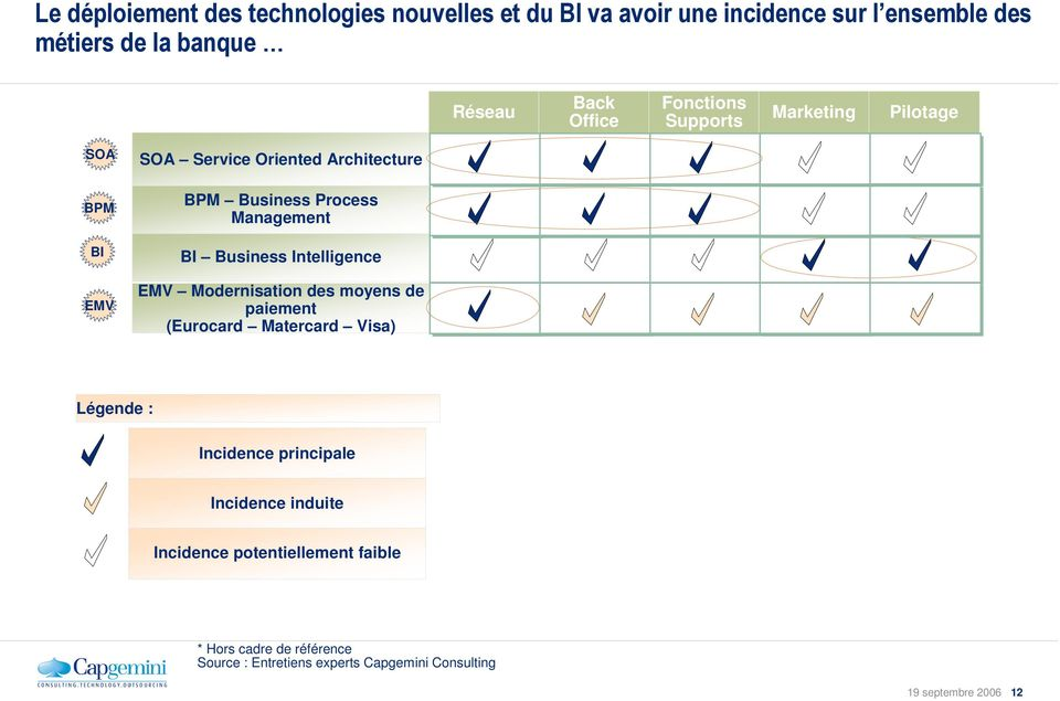 Business Intelligence EMV Modernisation des moyens de paiement (Eurocard Matercard Visa) Légende : Incidence principale Incidence