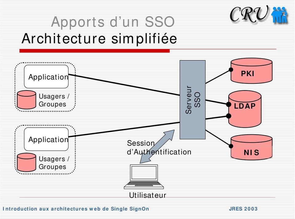SSO PKI LDAP Application Usagers /
