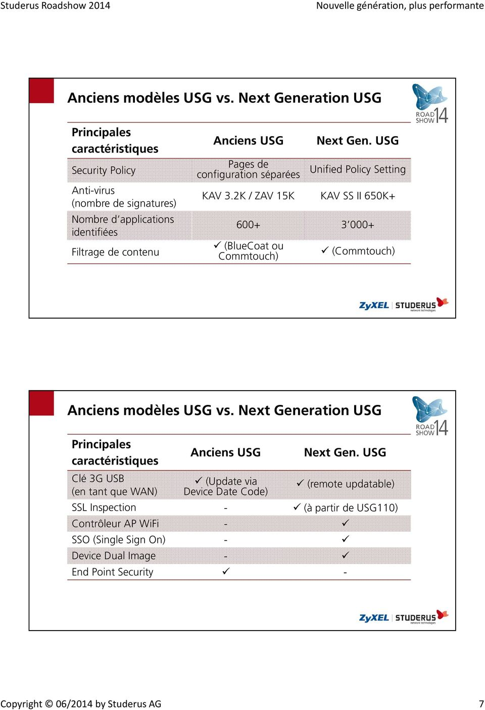 Pages de configuration séparées Next Gen. USG Unified Policy Setting KAV 3.