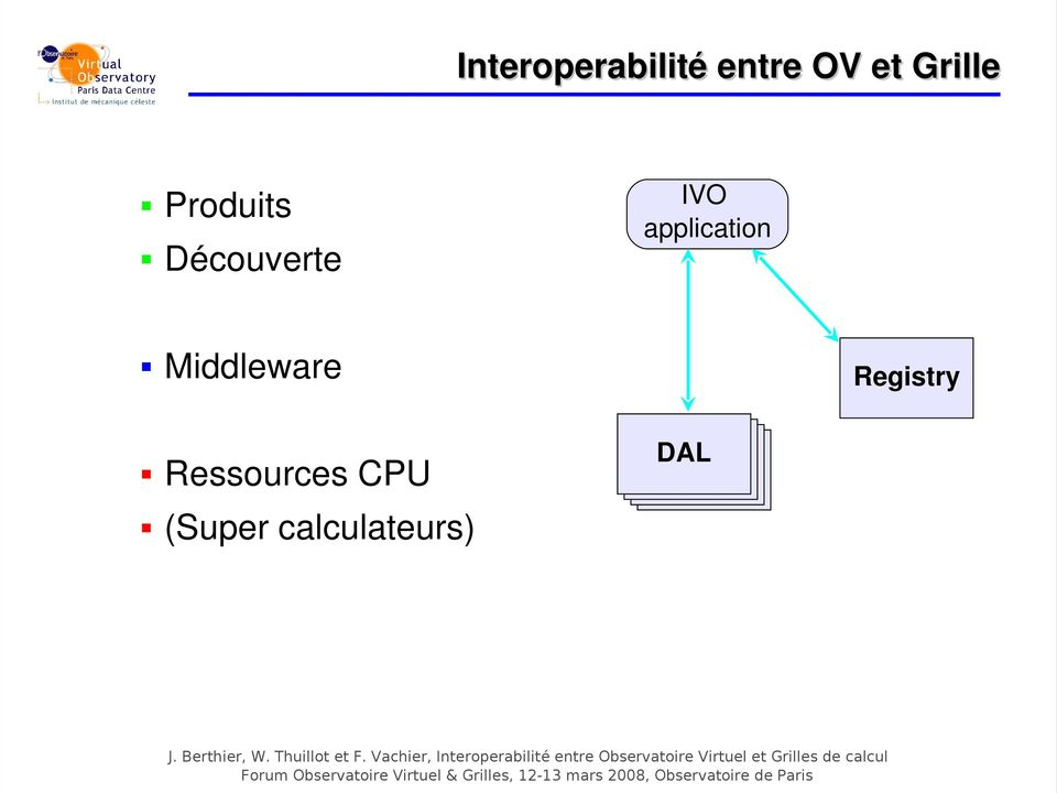 Registry Ressources CPU