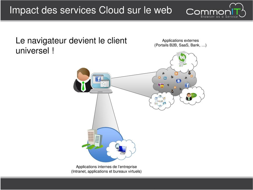 Applications externes (Portails B2B, SaaS, Bank, )