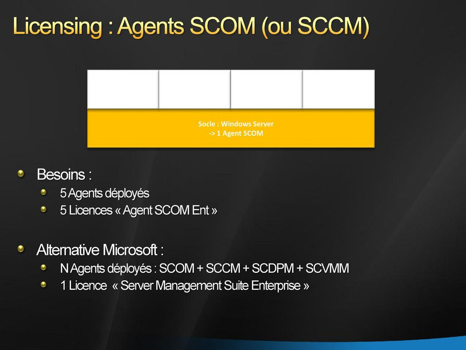 déployés 5 Licences «Agent SCOMEnt» Alternative Microsoft : N Agents