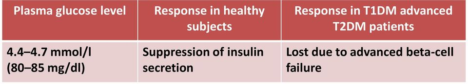 subjects Suppression of insulin secretion