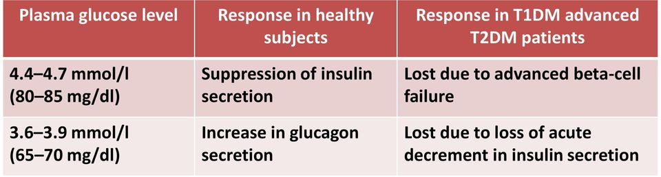 secretion Increase in glucagon secretion Response in T1DM advanced T2DM