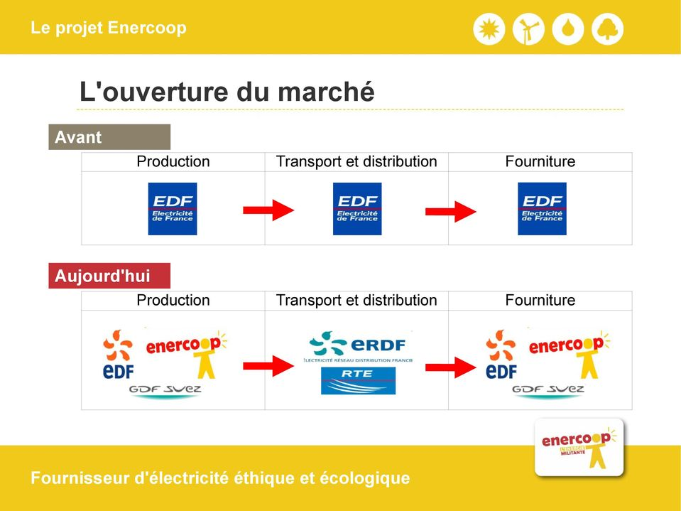 distribution Fourniture Transport et
