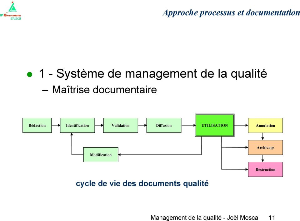 UTILISATION Annulation Archivage Modification Destruction