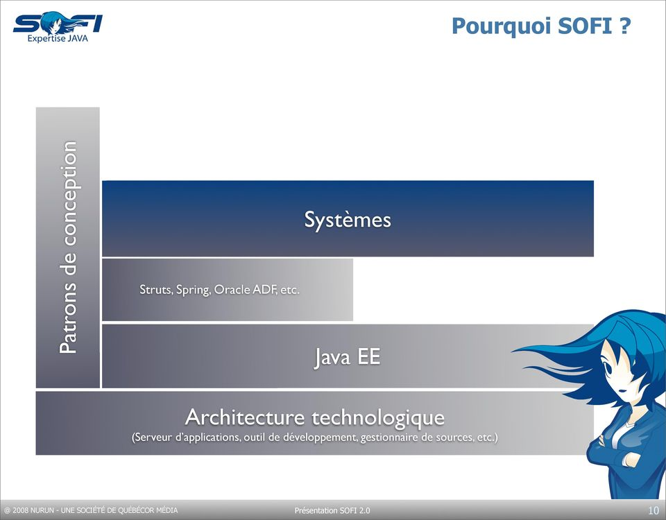 Java EE Architecture technologique (Serveur d