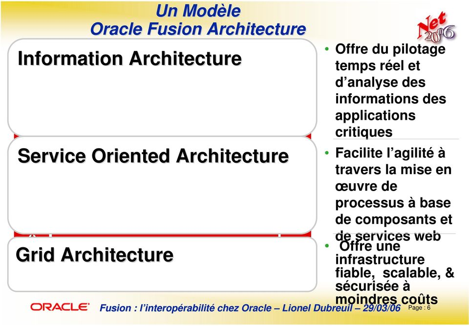 Oriented Architecture Grid Architecture Lifecycle Management Offre du pilotage temps réel et d analyse des informations des applications critiques Facilite l