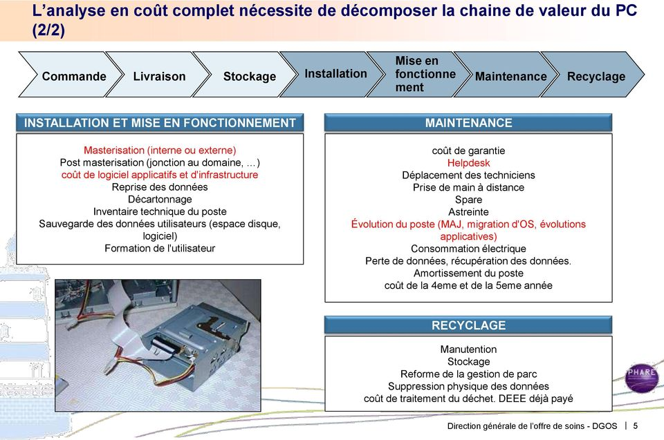 poste Sauvegarde des données utilisateurs (espace disque, logiciel) Formation de l'utilisateur MAINTENANCE coût de garantie Helpdesk Déplacement des techniciens Prise de main à distance Spare