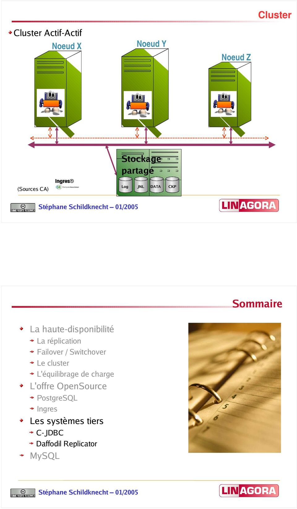 réplication Failover / Switchover Le cluster L'équilibrage de charge