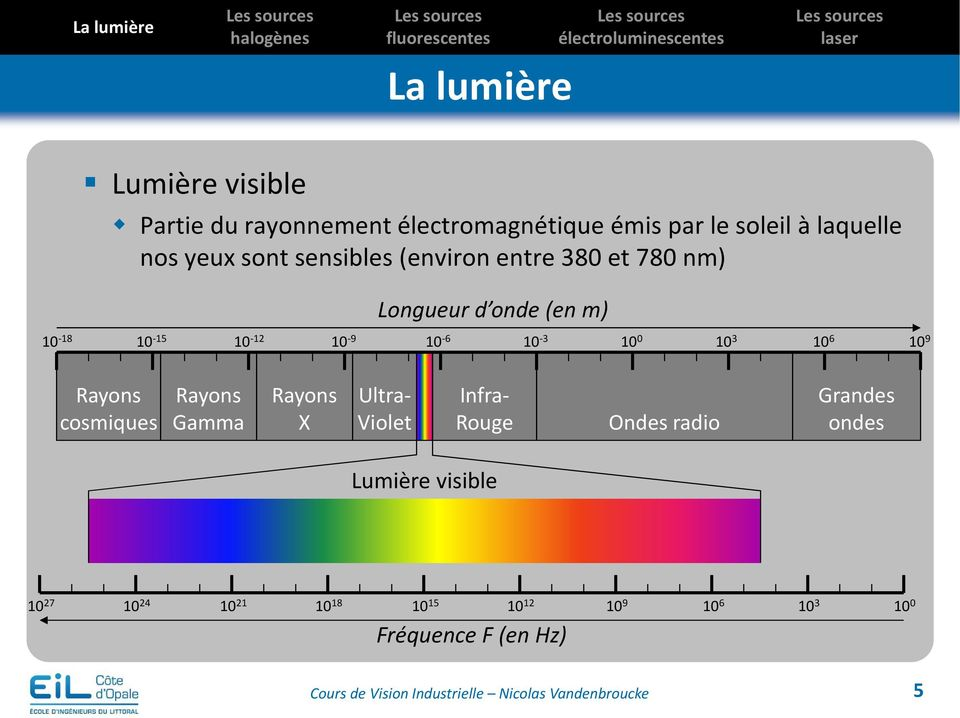 10-6 10-3 10 0 10 3 10 6 10 9 Rayons cosmiques Rayons Gamma Rayons X Ultra- Violet Infra- Rouge Ondes radio Grandes ondes Lumière
