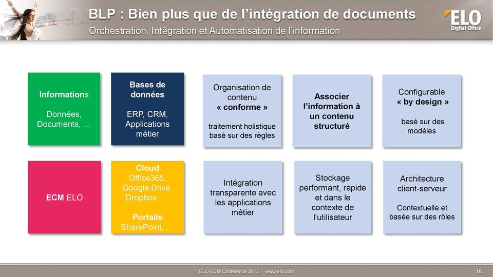 structuré Configurable «by design» basé sur des modèles ECM ELO Cloud Office365, Google Drive, Dropbox, Portails SharePoint, Intégration transparente