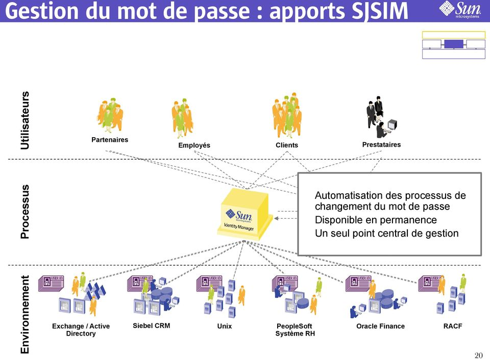du mot de passe (IVR) Disponible en permanence Un seul point central de gestion