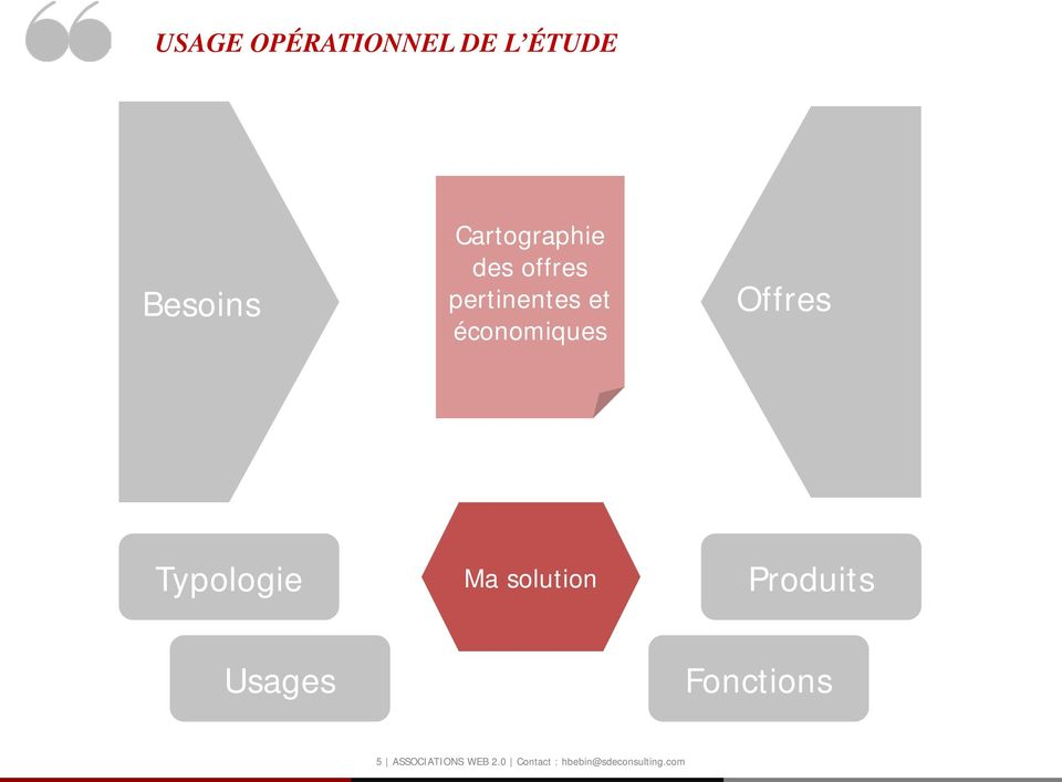 Typologie Ma solution Produits Usages Fonctions 5