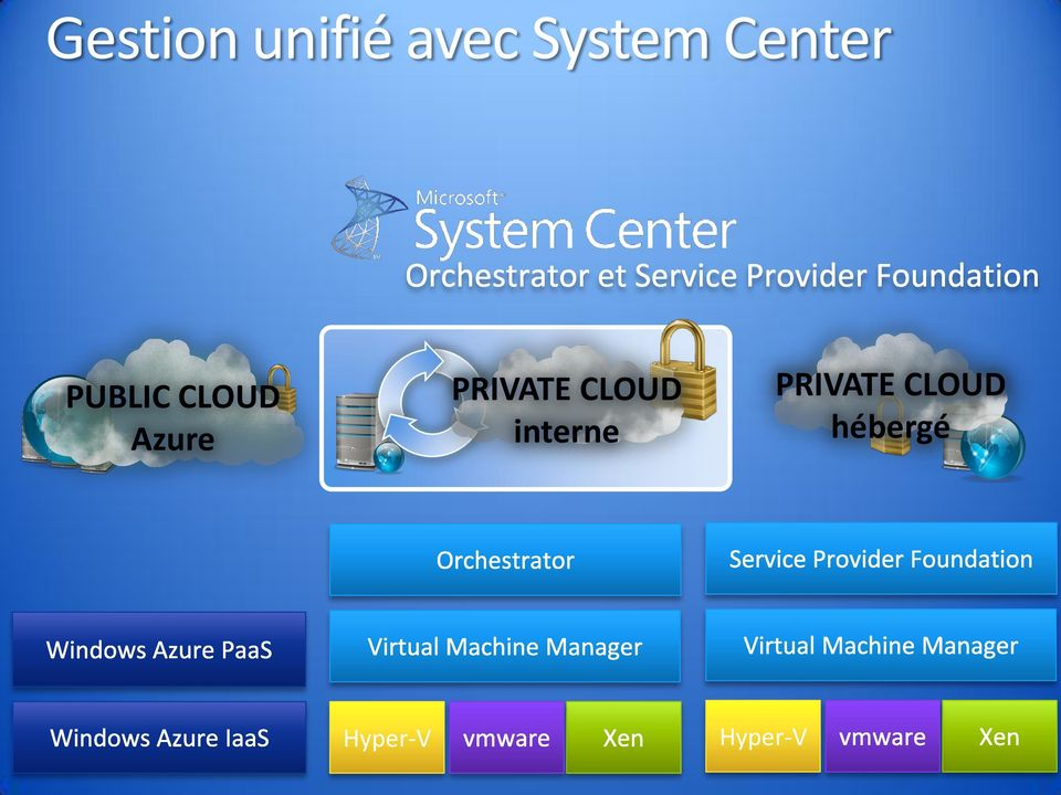 interne PUBLIC CLOUD Azure