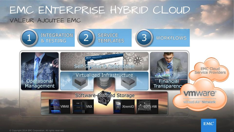 Infrastructure Financial Transparency EMC Cloud Service Providers Software-Defined