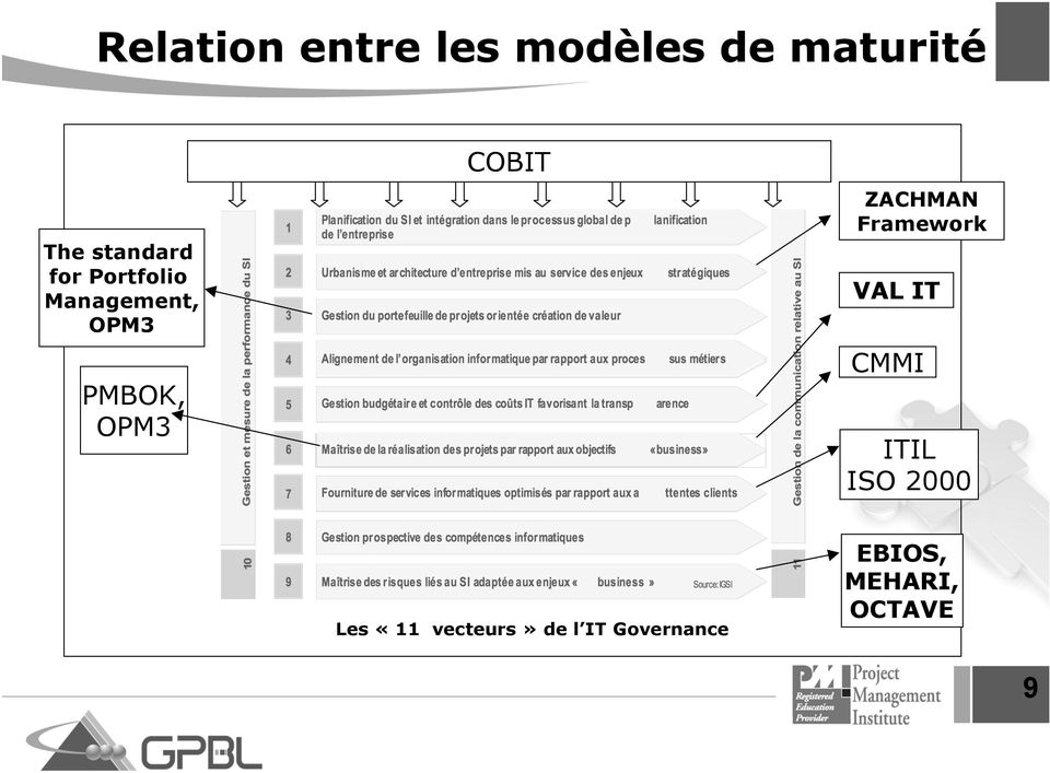 ZACHMAN Framework VAL IT CMMI ITIL ISO 2000 Les «11