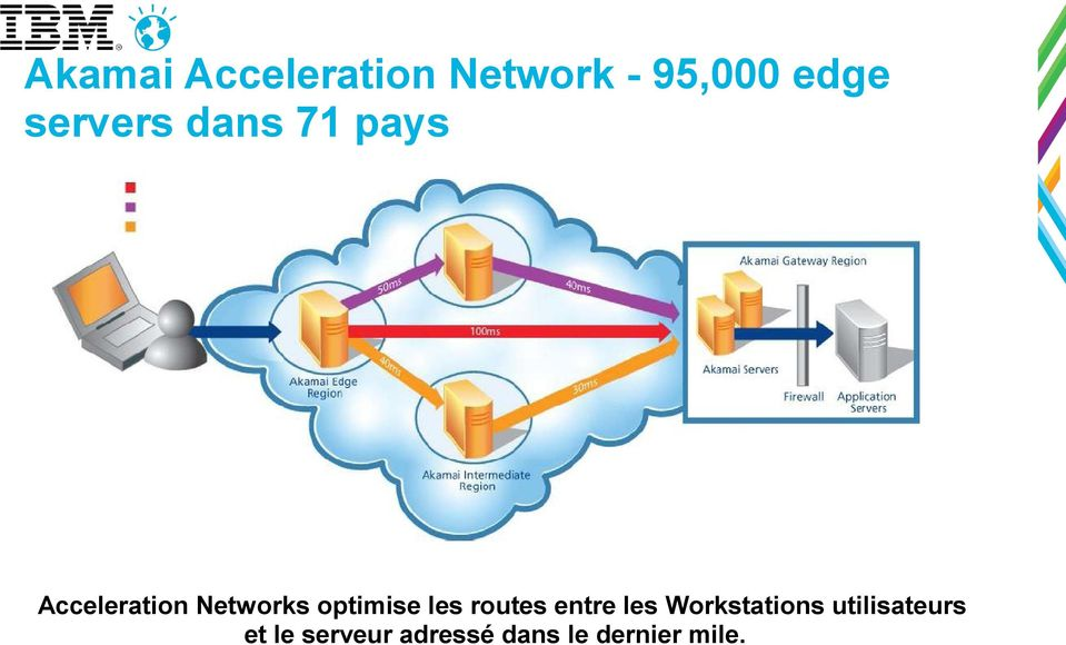 optimise les routes entre les Workstations