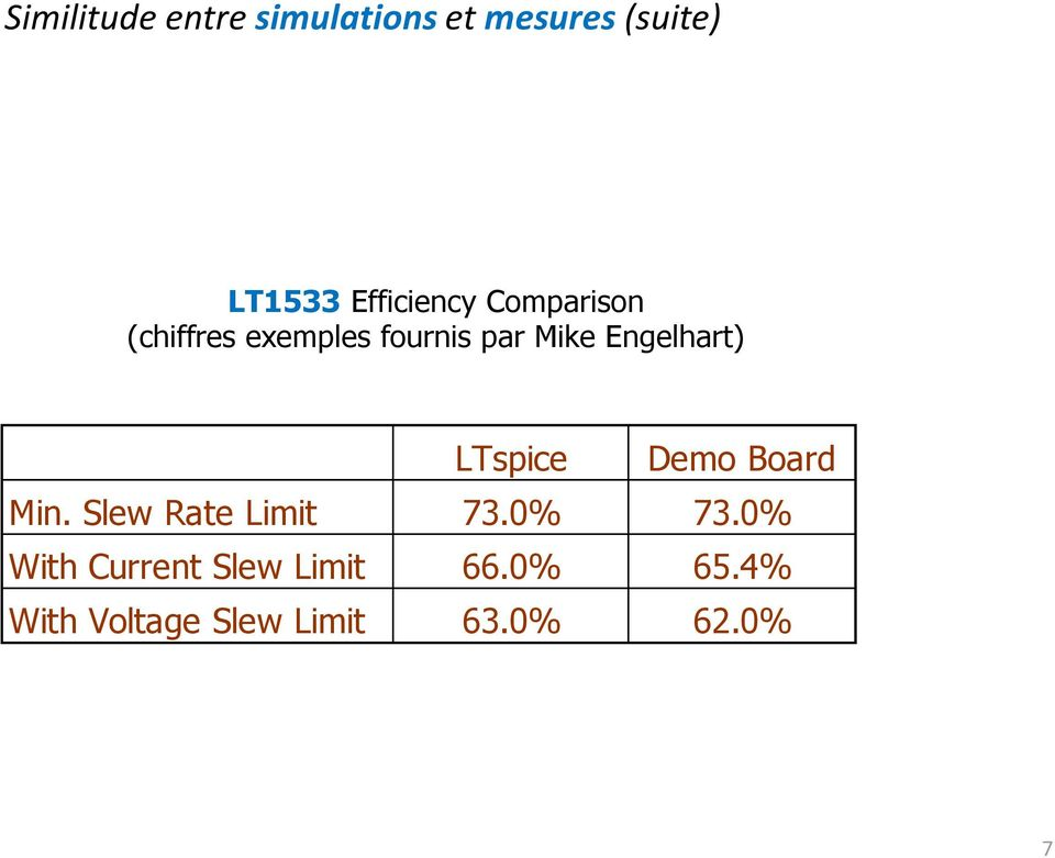 Engelhart) LTspice Demo Board Min. Slew Rate Limit 73.0% 73.