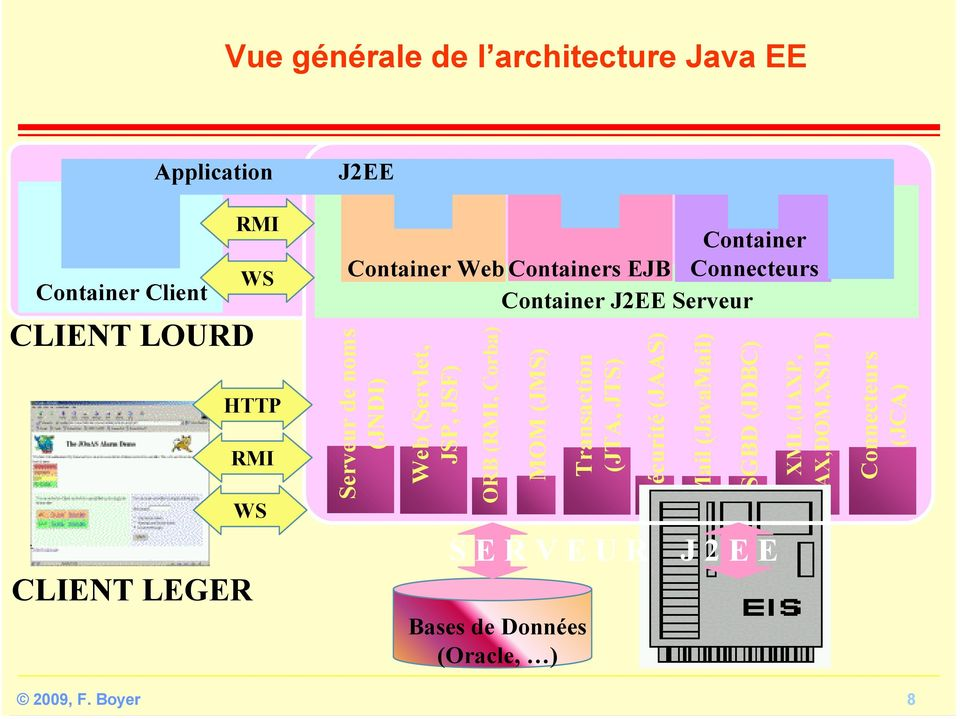 (JNDI) Web (Servlet, JSP, JSF) ORB (RMI, Corba) MOM (JMS) Bases de Données (Oracle, ) Transaction (JTA,