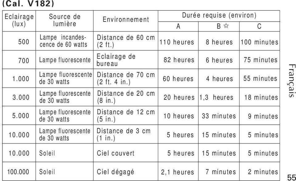 ) Durée requise (environ) A B C 110 heures 82 heures 60 heures 20 heures 1,3 heures 10 heures 5 heures 8 heures 6 heures 4 heures 33 minutes 15 minutes