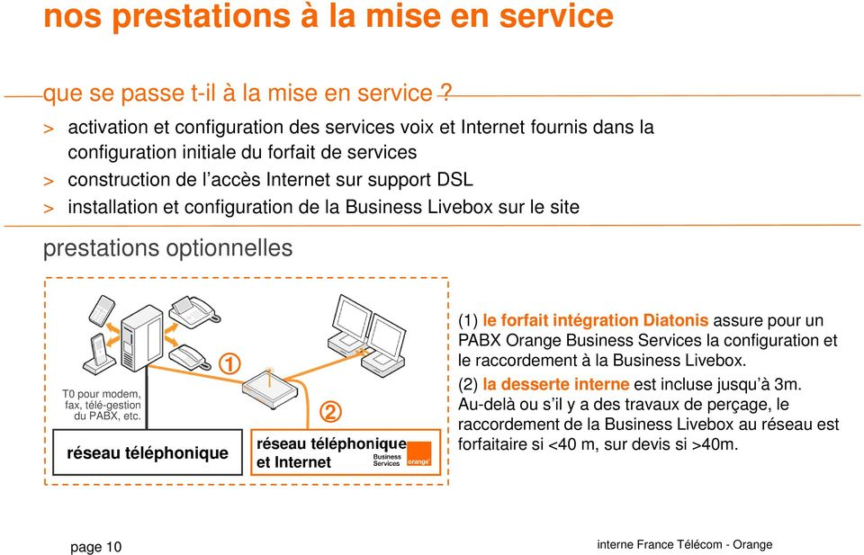 configuration de la Business Livebox sur le site prestations optionnelles T0 pour modem, fax, télé-gestion du PABX, etc.