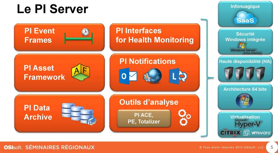 Data Archive PI Notifications Outils d analyse PI ACE, PE,