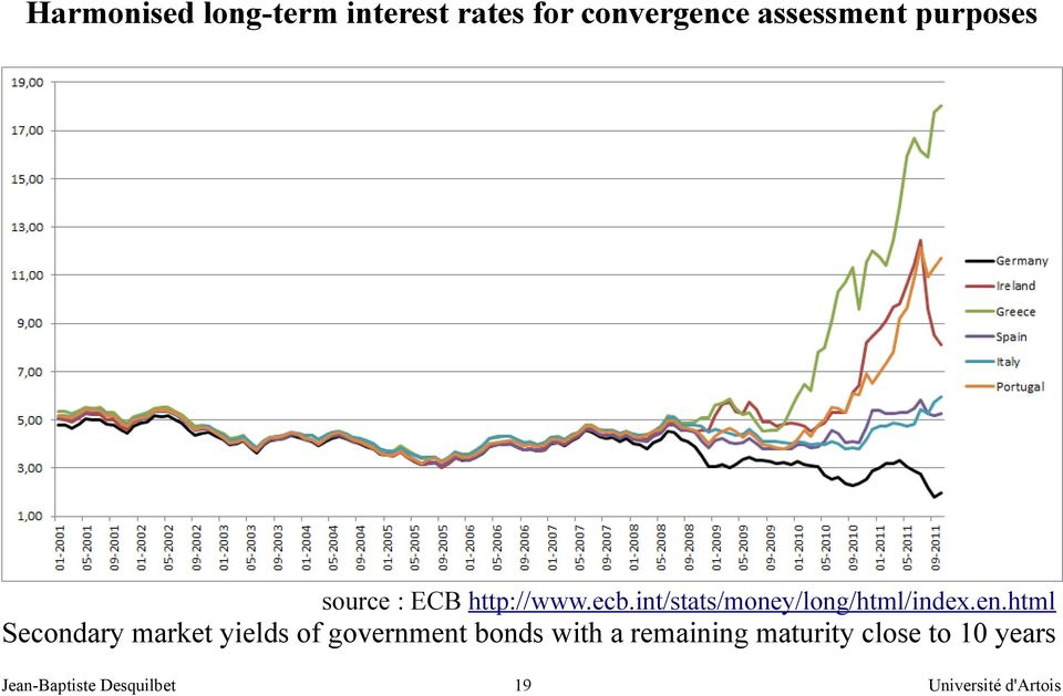 en.html Secondary market yields of government bonds with a remaining