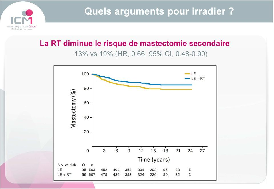 mastectomie secondaire 13% vs